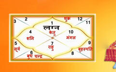 futureastrology - Janam Kundali by Date of Birth and Time